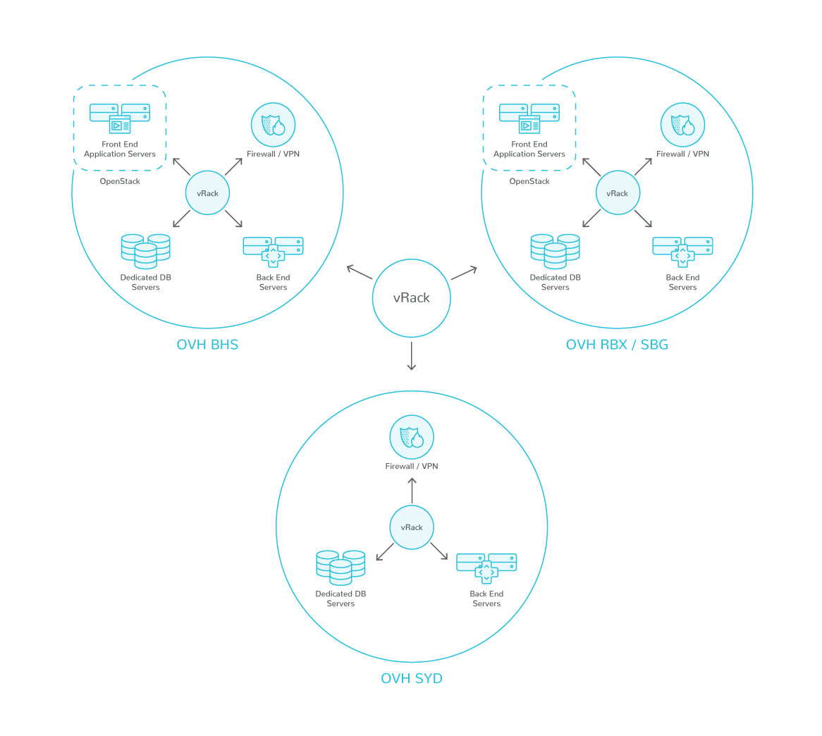 A global network of Dedicated Servers