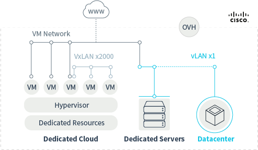 vRack | Private Cloud – Private connection between OVH services- OVH