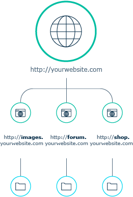 subdomain diagram