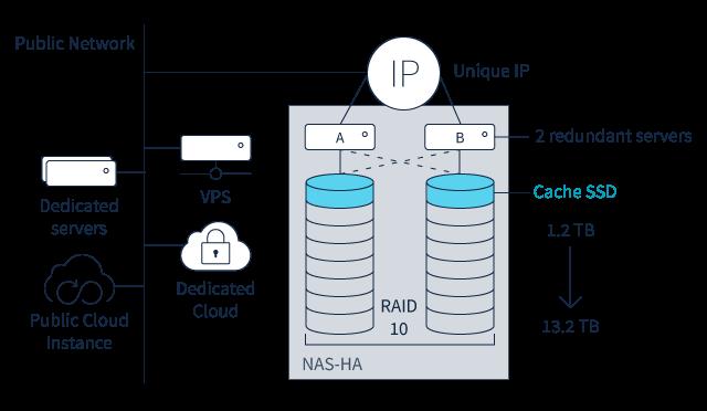 NAS server | Our NAS storage solutions- OVH