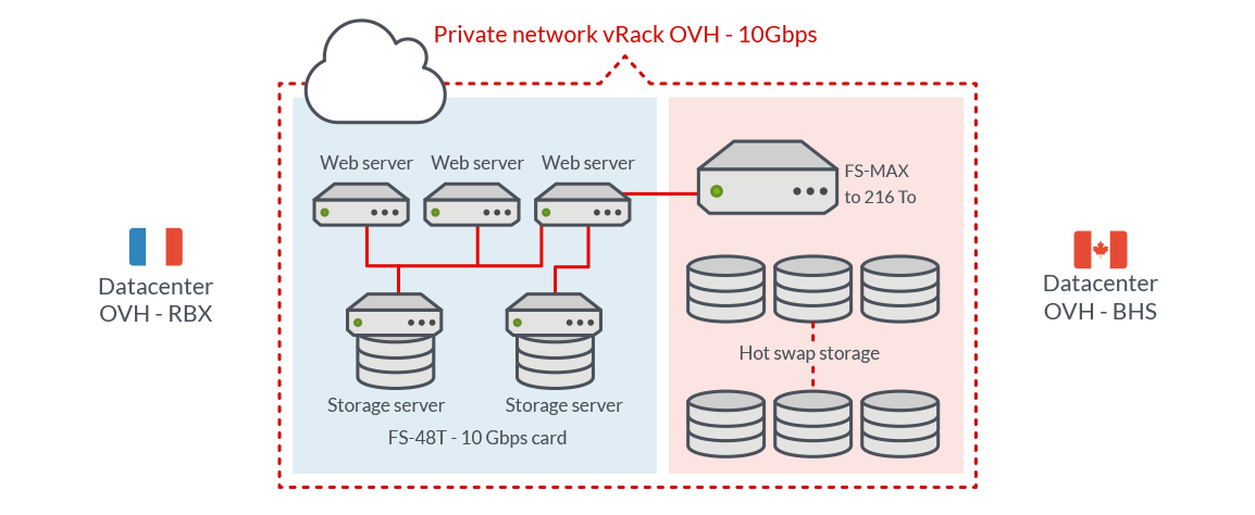 Opt For Servers With Large Storage Capacities To Set Up A Backup Secure Your Infrastructure Through The Private Vrack Network And Spread