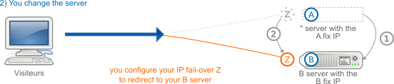 Failover IP if your dedicated server is changed