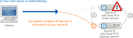 IP Fail-over in case of change of the server