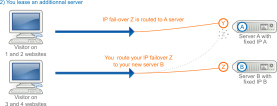 IP FailOver in the case of a subscription to an additional server